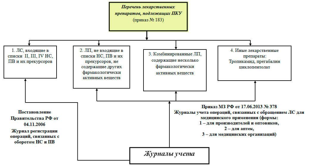 Основы товароведческого анализа медицинских и фармацевтических.