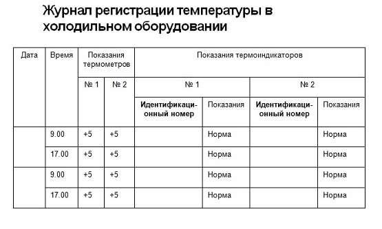 журнал регистрации температуры в холодильном оборудовании или