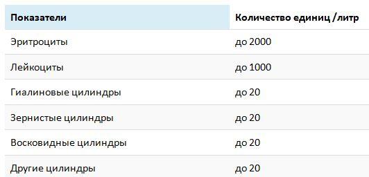 Глюкозурический профиль.анализ мочи.ацетон в моче.нормы Медицинская справка для соревнований Беговой