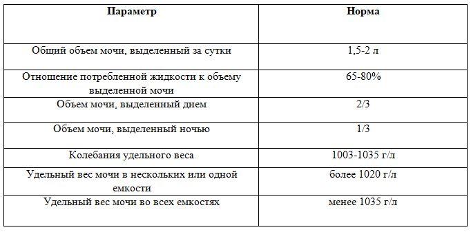Анализ мочи по зимницкому как собрать что показывает медицинская справка на права какие анализы 2014