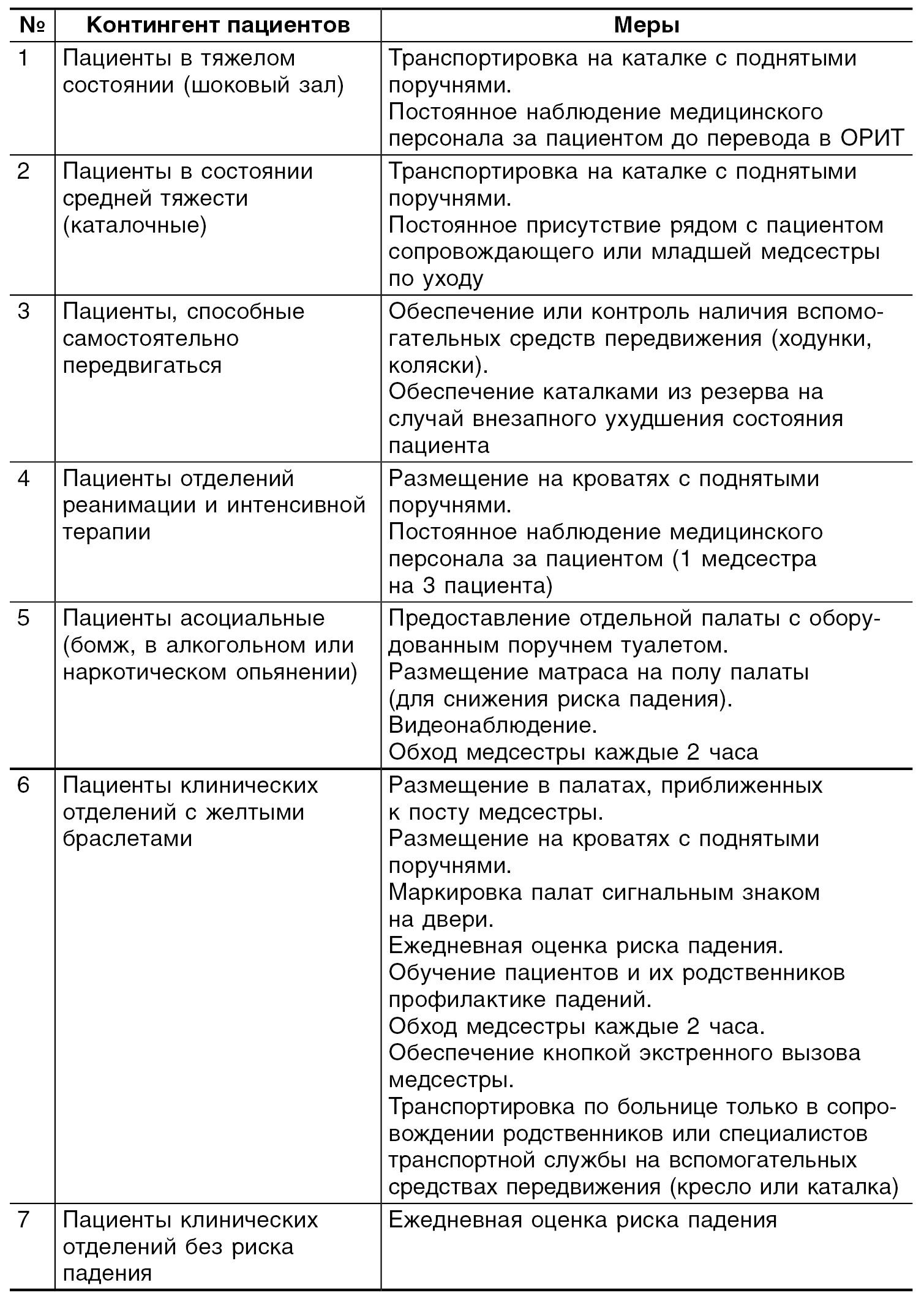 Доклад на тему факторы риска в работе медсестры 7079