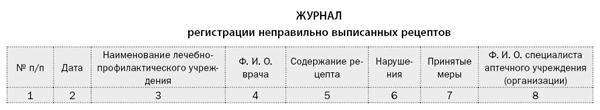 Журнал учета неправильно выписанныхов форма