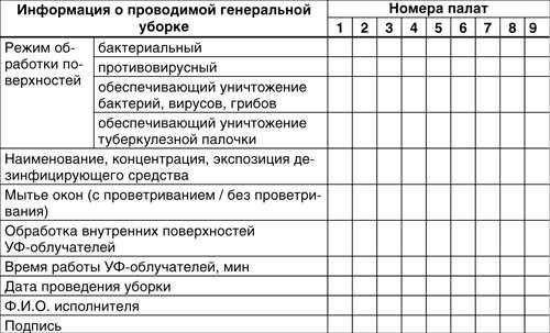 Генеральная Уборка Процедурного Кабинета Инструкция img-1