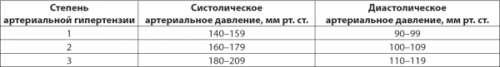 kriterii-vremennoy-i-stoykoy-netrudosposobnosti-pri-gipertonicheskoy-bolezni