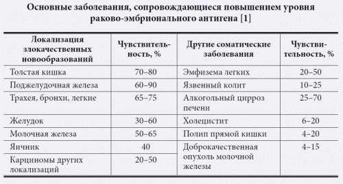Общий анализ крови cea Санаторно-курортная карта для взрослых 072 у Зябликово