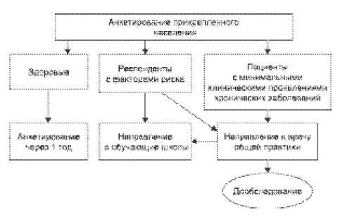 должностная инструкция врача пульмонолога поликлиники - фото 8