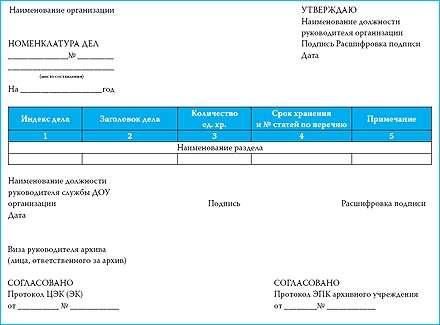 номенклатура дел для стоматологических клиник образец