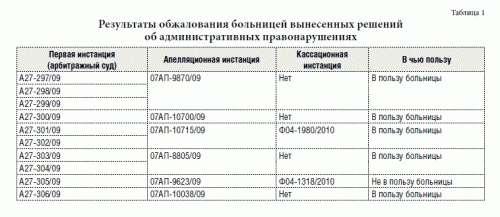 Инструкция сертификатам родовым перечислению по должностная по специалиста
