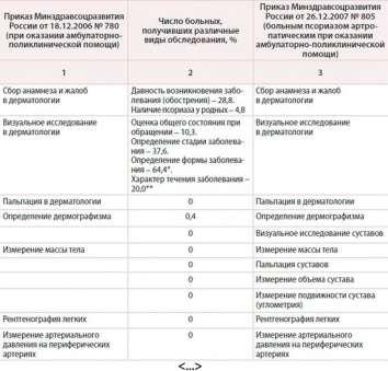 standart-okazaniya-meditsinskoy-pomoshi-pri-psoriaze