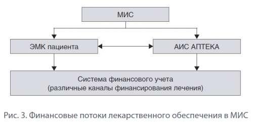 В системе формирующегося